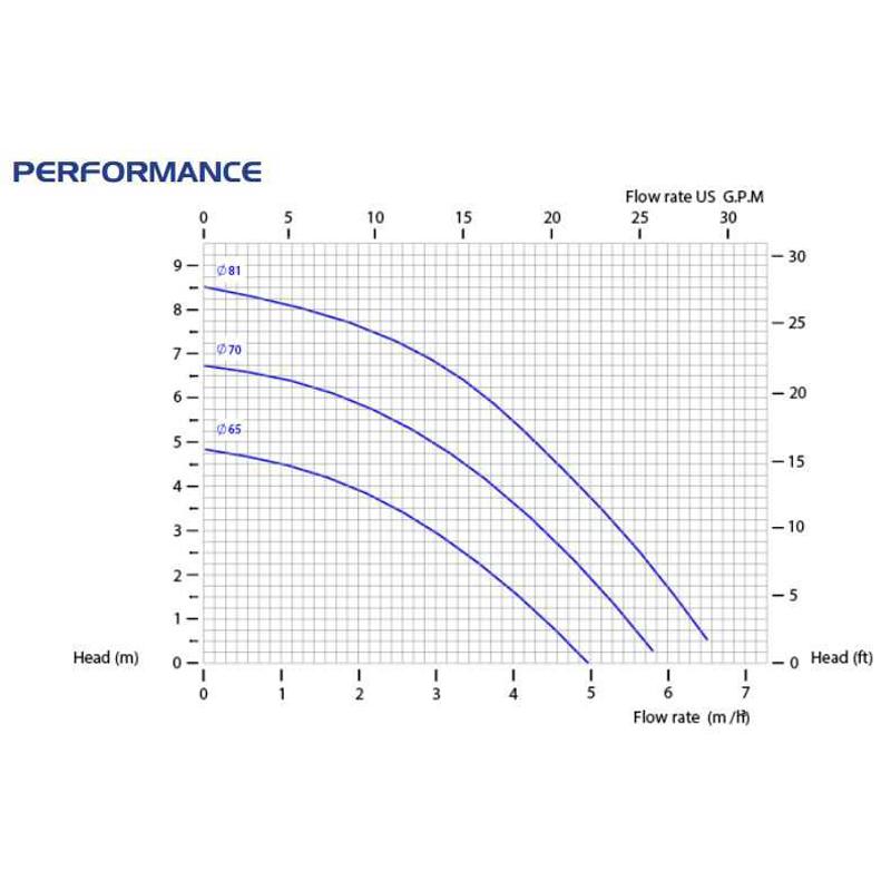 Центробежна помпа CM06/PVDF с магнитен куплунг  🔴 Доставка по заявка - grafCM069.jpg