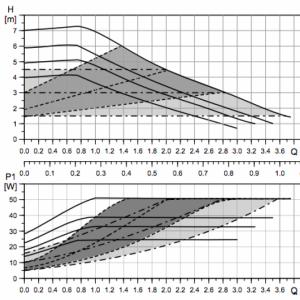 Смесителна група за подово отопление Grundfos UPM3 AUTO 15-70 35÷60°C  🟢 В наличност