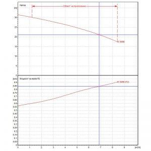 Центробежна помпа DAB KI 30/90 M