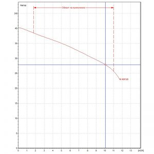 Центробежна помпа DAB KI 40/120 M