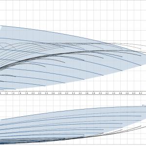 Хидрофорна система Grundfos CMBE 3 – 30  🟢 В наличност