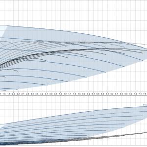 Хидрофорна система Grundfos CMBE 5 – 31  🟢 В наличност