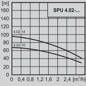 Потопяема сондажна помпа 4″ WILO SPU 4.02-14 – EM 220V  🟢 В наличност