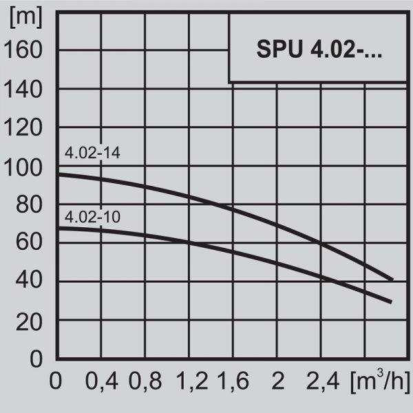 """Потопяема сондажна помпа 4"""" WILO SPU 4.02-14 - EM 220V  🟢 В наличност"""