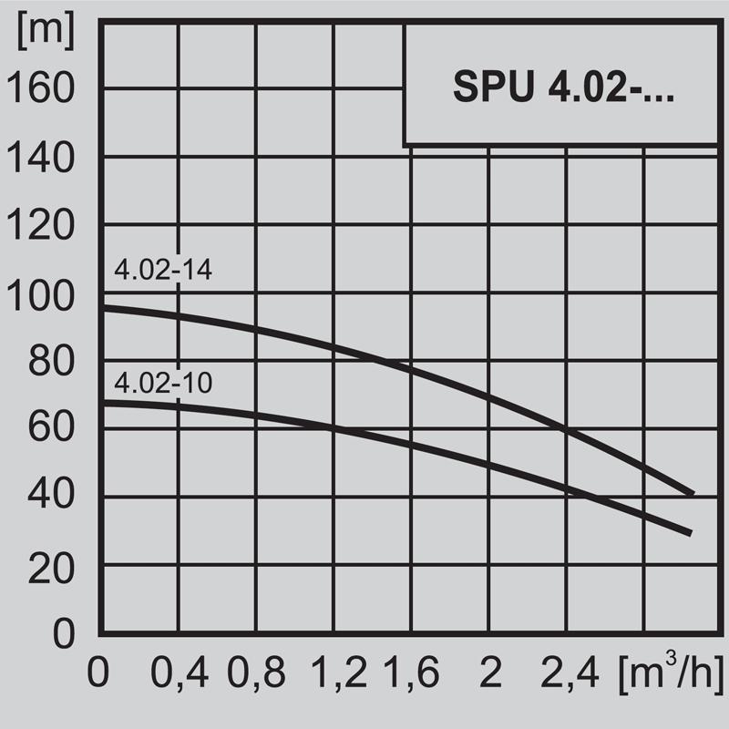 """Потопяема сондажна помпа 4"""" WILO SPU 4.02-14 - EM 220V  🟢 В наличност - SPU4.024.jpg"""