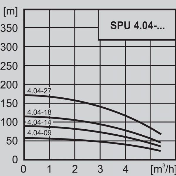 """Потопяема сондажна помпа 4"""" WILO SPU 4.04-09 - EM 220V  🟢 В наличност"""