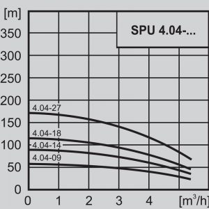 Потопяема сондажна помпа 4″ WILO SPU 4.04-14 – DM 3×400  🟢 В наличност