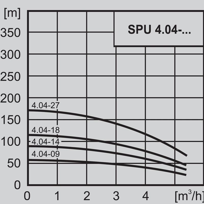 """Потопяема сондажна помпа 4"""" WILO SPU 4.04-14 - DM 3x400  🟢 В наличност - SPU4.042.jpg"""