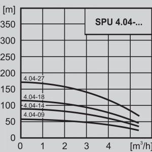 Потопяема сондажна помпа 4″ WILO SPU 4.04-14 – EM 220V  🟢 В наличност
