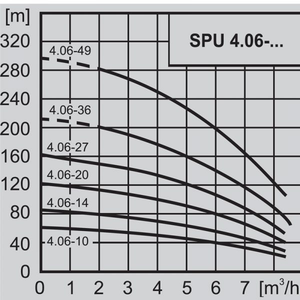 """Потопяема сондажна помпа 4"""" WILO SPU 4.06-10 - DM 3x400  🟢 В наличност"""