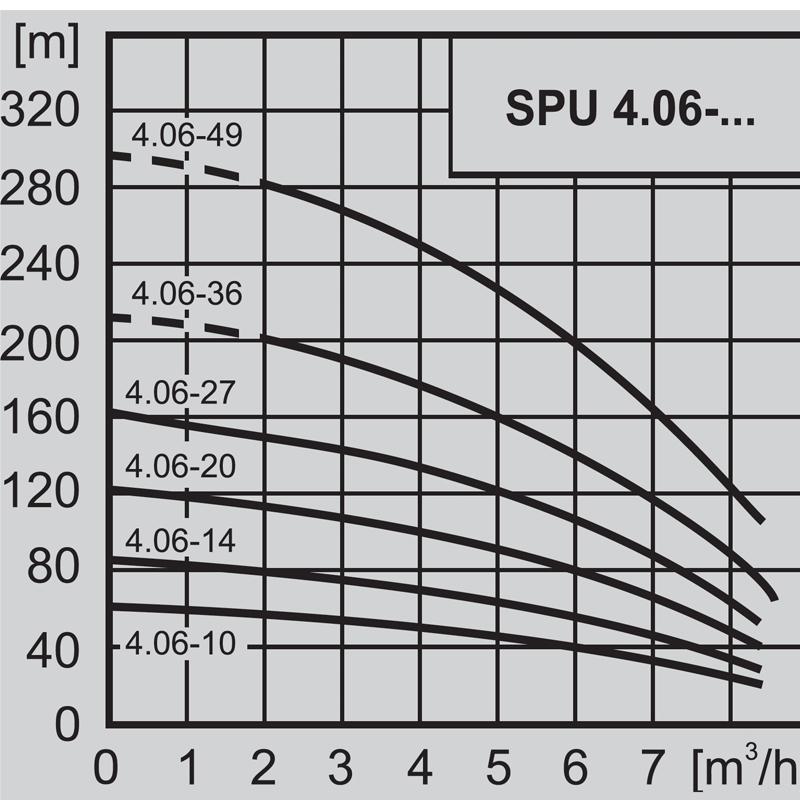 """Потопяема сондажна помпа 4"""" WILO SPU 4.06-10 - DM 3x400  🟢 В наличност - SPU4.063.jpg"""
