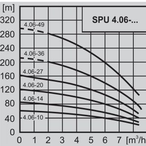 Потопяема сондажна помпа 4″ WILO SPU 4.06-49 3×400  🟢 В наличност