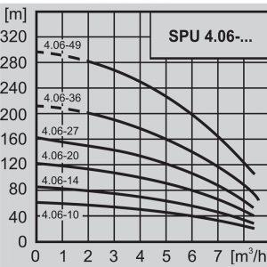 Потопяема сондажна помпа 4″ WILO SPU 4.06-14 – EM 220V  🟢 В наличност
