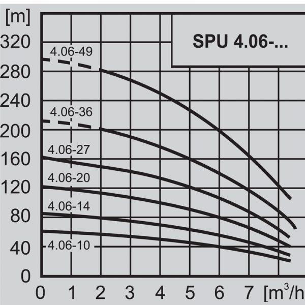 """Потопяема сондажна помпа 4"""" WILO SPU 4.06-14 - DM 3x400  🟢 В наличност"""