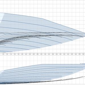 Хидрофорна система Grundfos CMBE 3 – 93  🟢 В наличност