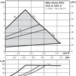 Циркулационна помпа Wilo ATMOS PICO 25/1-8  🟢 В наличност - wilo254733_5