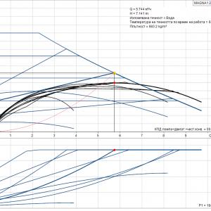 Циркулационна помпа Grundfos MAGNA1 25-120 PN 10  🟢 В наличност