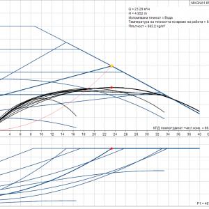 Циркулационна помпа Grundfos MAGNA1 65-80 F  🟢 В наличност