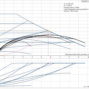 Циркулационна помпа Grundfos MAGNA1 25-120 PN 10
