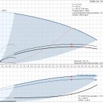 Хидрофорна система Grundfos CMBE 3 - 62  🟢 В наличност - CMBE 3-62