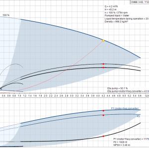 Хидрофорна система Grundfos CMBE 3 – 62  🟢 В наличност