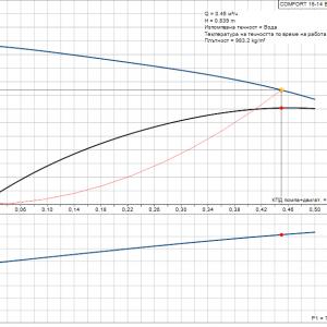 Помпа за рециркулация с таймер Grundfos Comfort 15-14 BDT PM DigiTIMER  🟢 В наличност