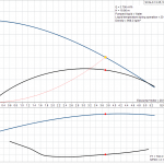 Бустер помпена система Grundfos SCALA1 3-35, 1 x 230 V  🟢 В наличност - product-detail.pumpcurve