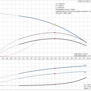 Grundfos CRN 3-3 A-P-A-E-HQQE 3x400V Многостъпална помпа  🔴 Доставка по заявка