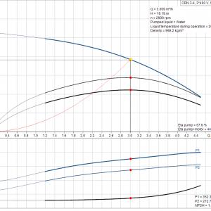 Grundfos CRN 3-4 A-P-A-E-HQQE 3x400V Многостъпална помпа  🔴 Доставка по заявка