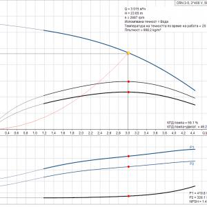 Grundfos CRN 3-5 A-P-A-V-HQQV 3x400V Многостъпална помпа  🔴 Доставка по заявка