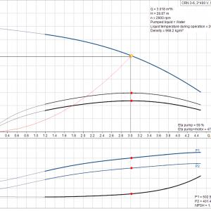 Grundfos CRN 3-6 A-P-A-E-HQQE 3x400V Многостъпална помпа  🔴 Доставка по заявка