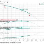 Wilo MHIL 104-E-1-230 V Многостъпална помпа  🔴 Доставка по заявка - 1