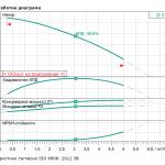 Wilo MHIL 302-E-1-230 V Многостъпална помпа  🔴 Доставка по заявка - 1
