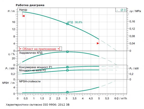 Wilo MHIL 302-E-1-230 V Многостъпална помпа  🔴 Доставка по заявка