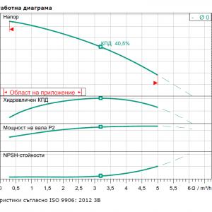 Wilo MHIL 303-E-1-230 V Многостъпална помпа  🔴 Доставка по заявка