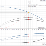 Grundfos CR 3-9 A-A-A-E-HQQE 3x400V Многостъпална помпа  🔴 Доставка по заявка - product-detail.pumpcurve (1)