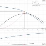 Grundfos NS 5-33 1x230V Центробежна хоризонтална помпа  🟢 В наличност - product-detail.pumpcurve