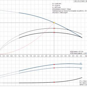 Grundfos CR 3-15 A-A-A-E-HQQE 3x400V Многостъпална помпа  🔴 Доставка по заявка