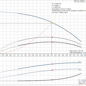 Grundfos CR 3-2 A-A-A-E-HQQE 3x400V Многостъпална помпа  🔴 Доставка по заявка