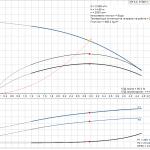 Grundfos CR 3-3 A-A-A-E-HQQE 3x400V Многостъпална помпа  🔴 Доставка по заявка - product-detail.pumpcurve