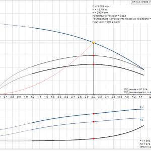 Grundfos CR 3-4 A-A-A-E-HQQE 3x400V Многостъпална помпа  🔴 Доставка по заявка