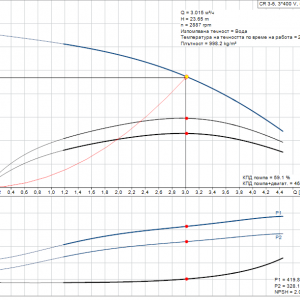 Grundfos CR 3-5 A-A-A-E-HQQE 3x400V Многостъпална помпа  🔴 Доставка по заявка