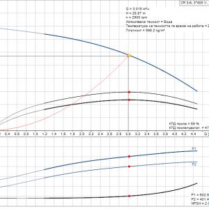 Grundfos CR 3-6 A-A-A-E-HQQE 3x400V Многостъпална помпа  🔴 Доставка по заявка