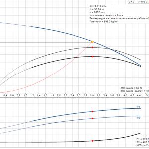 Grundfos CR 3-7 A-A-A-E-HQQE 3x400V Многостъпална помпа  🔴 Доставка по заявка