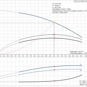 Grundfos CR 3-10 A-A-A-E-HQQE 3x400V Многостъпална помпа  🔴 Доставка по заявка