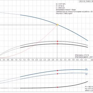 Grundfos CR 3-12 A-A-A-E-HQQE 3x400V Многостъпална помпа  🔴 Доставка по заявка