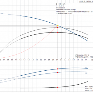 Grundfos CR 3-13 A-A-A-E-HQQE 3x400V Многостъпална помпа  🔴 Доставка по заявка