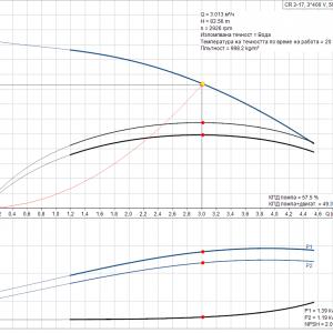 Grundfos CR 3-17 A-A-A-E-HQQE 3x400V Многостъпална помпа  🔴 Доставка по заявка