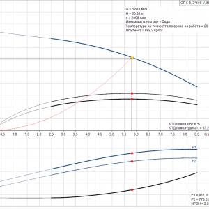 Grundfos CR 5-6 A-A-A-E-HQQE 3x400V Многостъпална помпа  🔴 Доставка по заявка