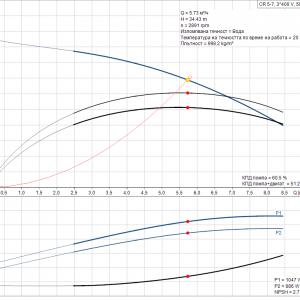 Grundfos CR 5-7 A-A-A-E-HQQE 3x400V Многостъпална помпа  🔴 Доставка по заявка